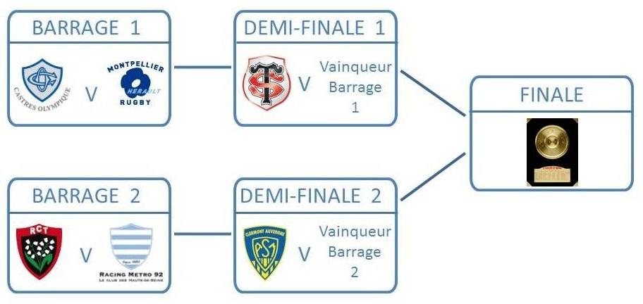 Tableau Phases Finales Top 14 Places Pour Tous