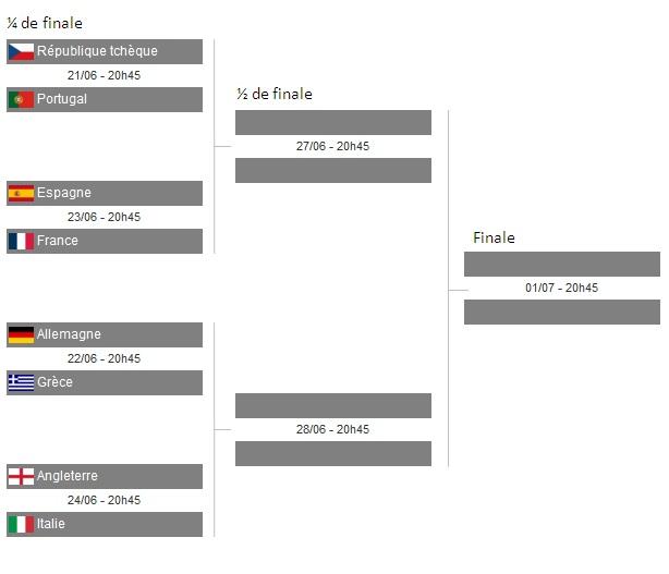 Euro 2012 tableau des phases finales places pour tous - Tableau phase finale coupe du monde 2014 ...
