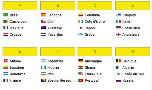 les groupes de la coupe du monde 2014